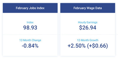 The Paychex | IHS Markit Small Business Employment Watch continued to reflect signs of the tight labor market. At 98.93, the Small Business Jobs Index was unchanged in February, remaining just below 99. Hourly earnings growth improved once again from the previous month, up 2.50 percent ($0.66).