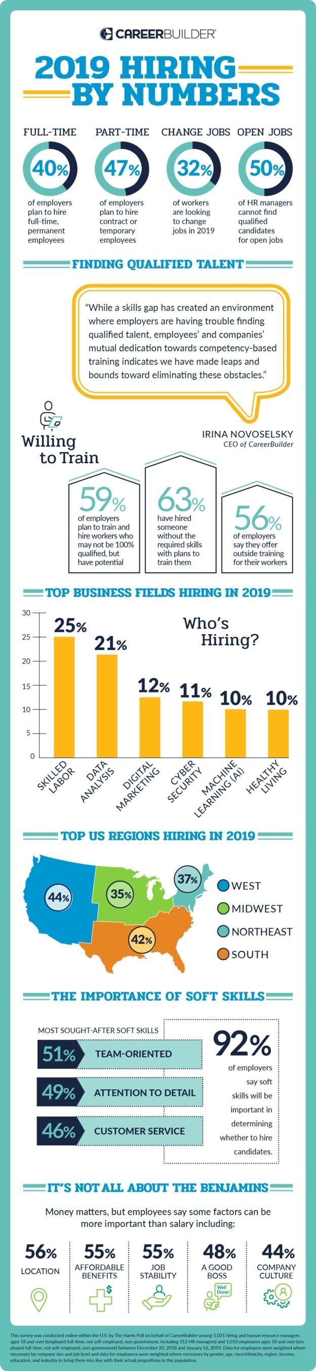 2019 Hiring By Numbers