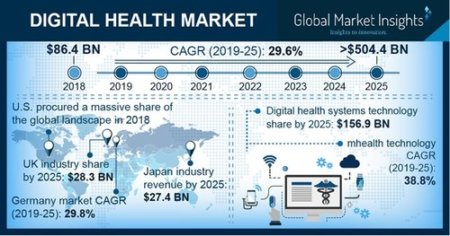 Global Digital Health Market revenue is anticipated to register 29%+ CAGR from 2019 to 2025 driven by rising demand for remote monitoring services along with favorable government initiatives.
