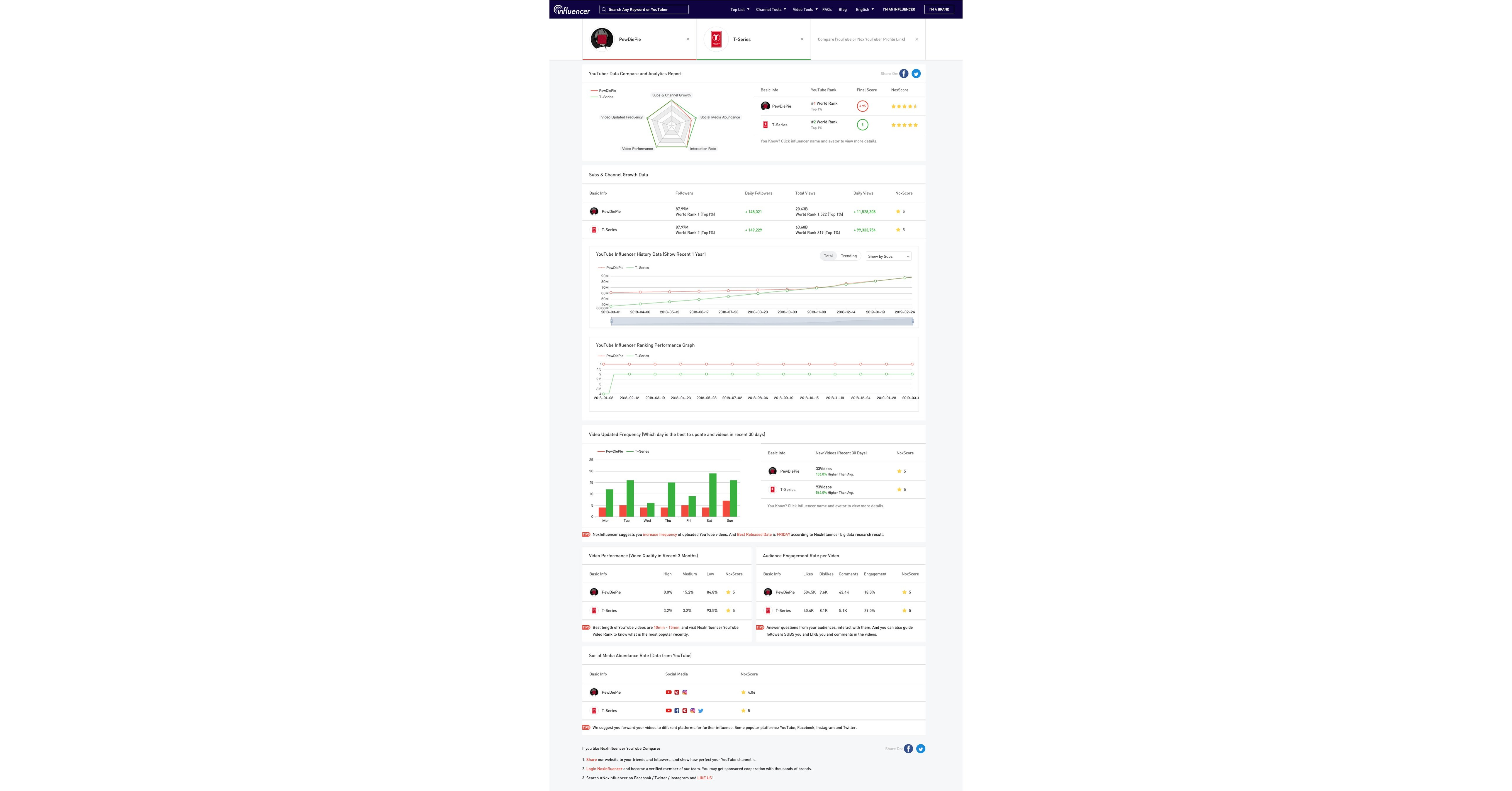 NoxInfluencer the best free YouTube analytics tool in 2019