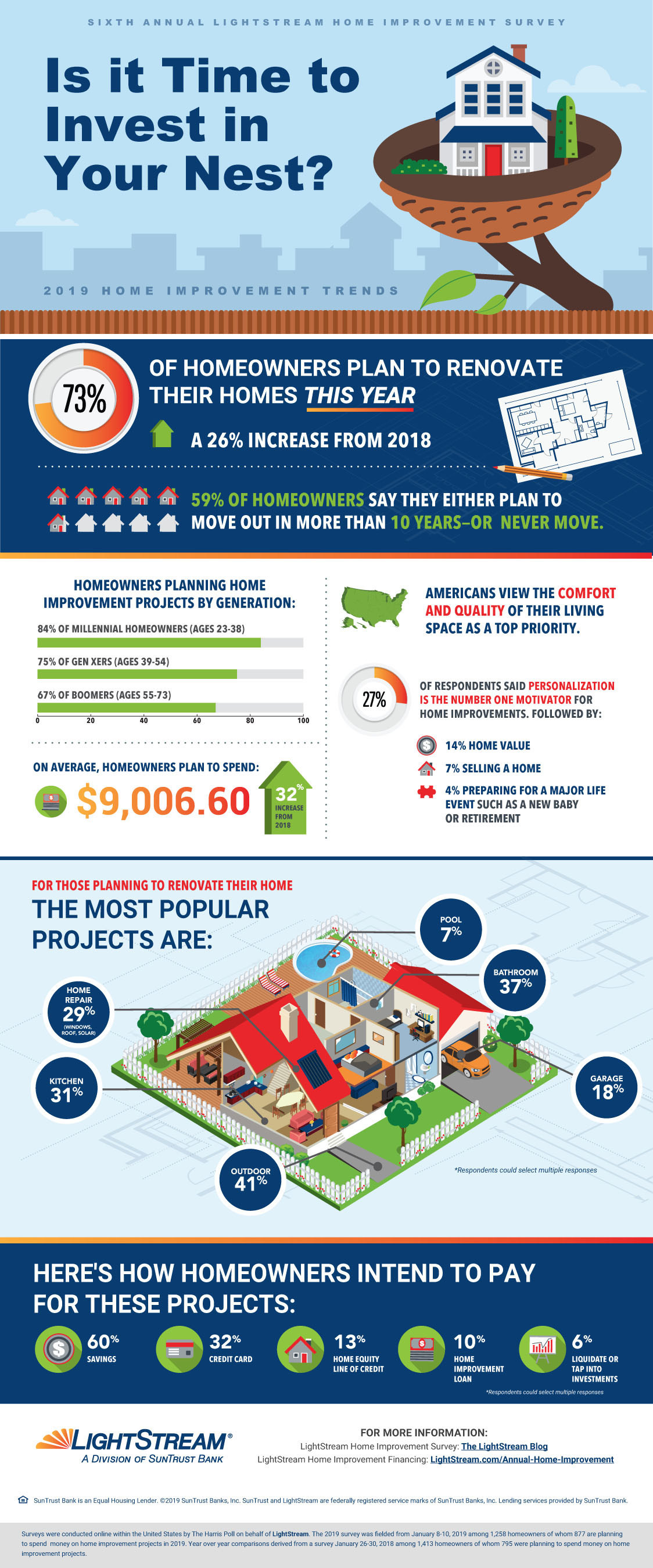 Nearly three in four (73%) homeowners surveyed plan to make home improvements this year, a 26% increase from 2018, according to the sixth annual LightStream Home Improvement Survey. Homeowners also plan to spend more on those renovations – an average of about $9,000, the highest amount since the survey began in 2014.