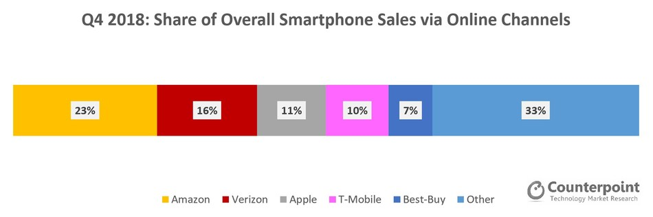 Source: Counterpoint Research – Smartphone Channel Share Tracker Q4 2018