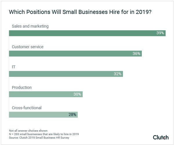 Graph - Which positions will small businesses hire for in 2019?