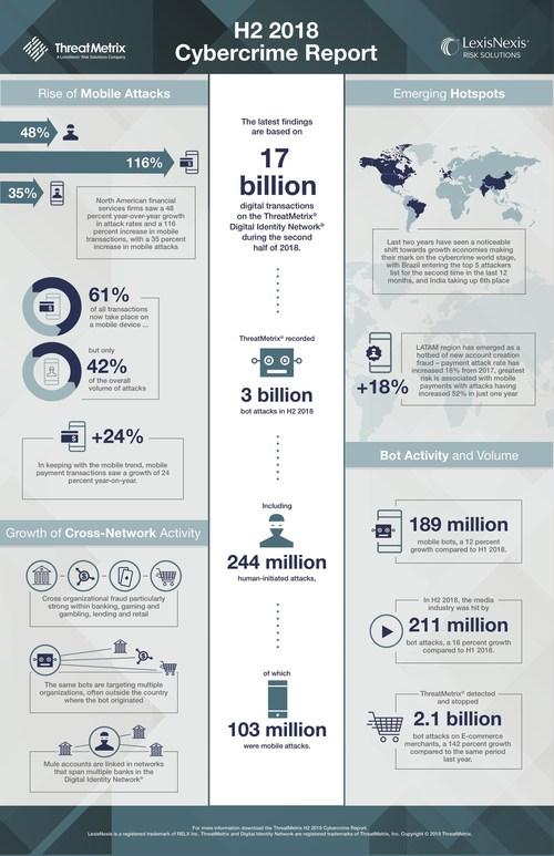 LexisNexis_Risk_Solutions___Infographic