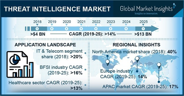 The mobile-based solution threat intelligence market is expected to attain a CAGR of over 18% over the projected timeline due to the adoption of trends such as Choose Your Own Device (CYOD) and digital mobility.