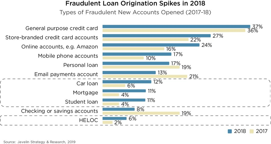 Fraudulent Loan Origination Spikes in 2018, Source: Javelin Strategy & Research, 2019