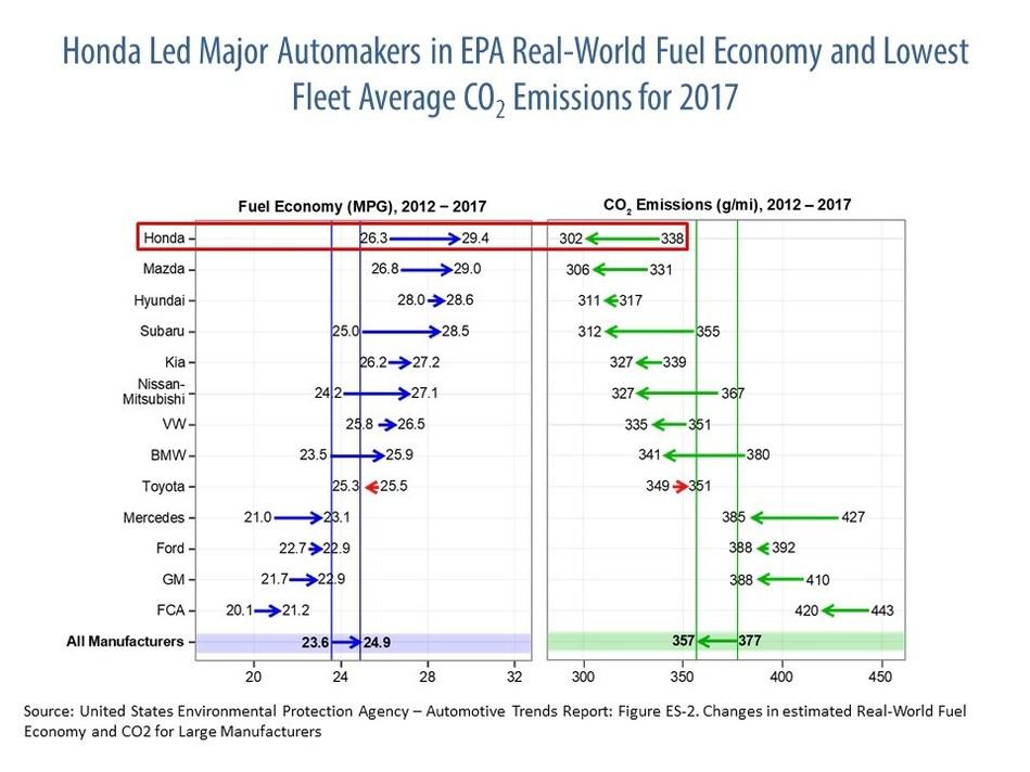 Honda Leads in Fuel Efficiency in Latest U.S. EPA Trends Report
