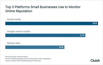Graph - Top 3 Platforms Small Businesses Use to Monitor Online Reputation