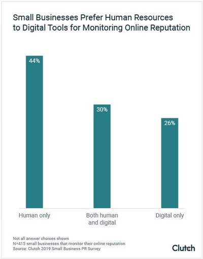 Graph - Small Businesses Prefer Human Resources to Monitor Online Reputation