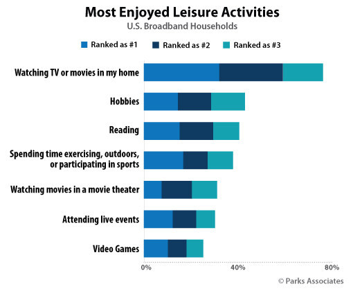 Parks Associates: Most Enjoyed Leisure Activities