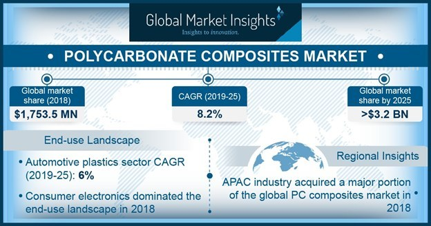 Polycarbonate Composites Market will grow at a CAGR over 8.2% to cross USD 3.2 billion by 2025; according to a new research report by Global Market Insights, Inc.