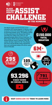 (PRNewsfoto/Prostate Cancer Foundation)
