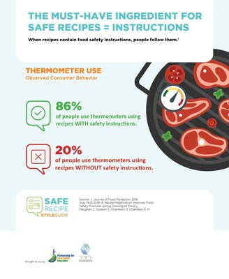 Studies show that consumers who receive recipes with food safety instructions demonstrate significantly improved food safety behaviors (e.g., hand washing and thermometer use) compared to those who do not have food safety instructions written into the recipe.
