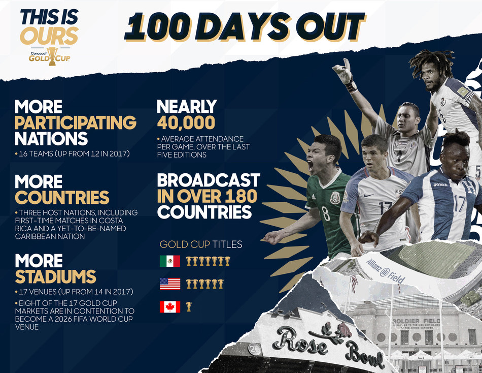 The Concacaf Gold Cup is 100 days out!