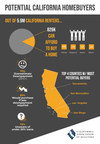 California renters qualify for homeownership but lack financial knowledge to purchase, C.A.R. reports
