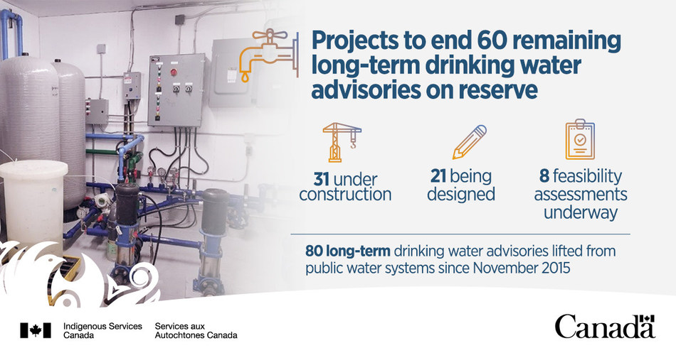 Projects to end 60 remaining long-term drinking water advisories on reserve (CNW Group/Indigenous Services Canada)