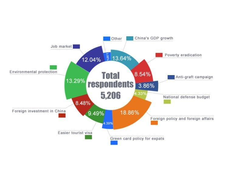 Pie chart: Top China-related topics cited by global internet users [Photo/chinadaily.com.cn]