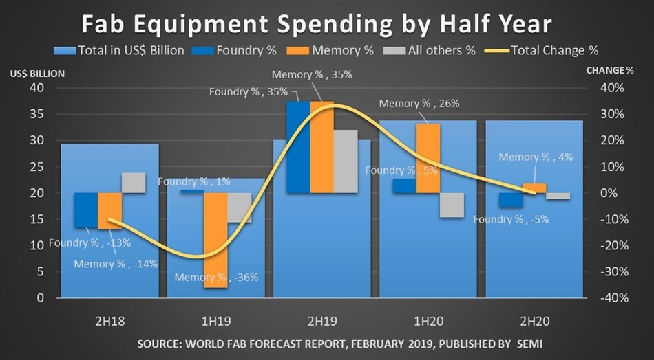 Figure 1: Fab equipment spending (Front End) total and change rates