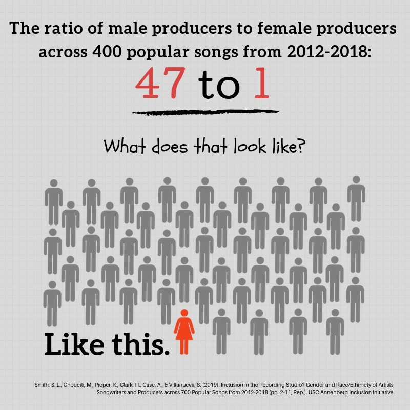 The ratio of male to female producers across 400 popular songs from 2012-2018 was 47 to 1. (CNW Group/Canadian Music Publishers Association)