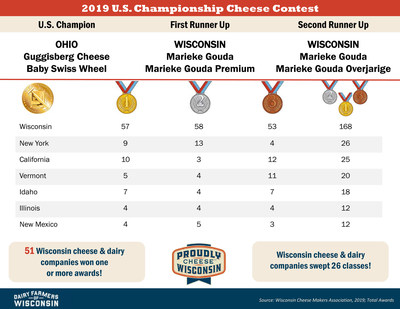Wisconsin dominated the competition at the U.S. Championship Cheese Contest, taking home almost half of the awards, including first and second-runner up, both awarded to Marieke Gouda of Thorp, Wisconsin.
