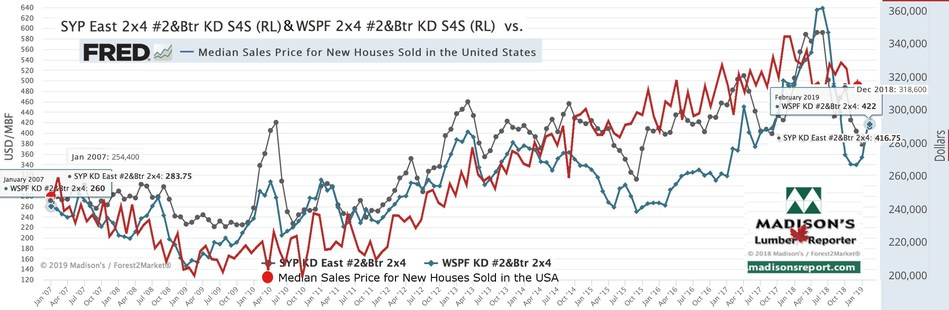 Benchmark Lumber Price vs US New House Sales Price (CNW Group/Madison's Lumber Reporter)