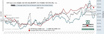 Benchmark Lumber Prices vs US Average House Sales Price (CNW Group/Madison's Lumber Reporter)