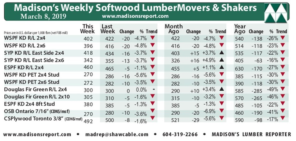 Madison's Weekly Benchmark Lumber Prices Comparison: last week, last month, last year. (CNW Group/Madison's Lumber Reporter)