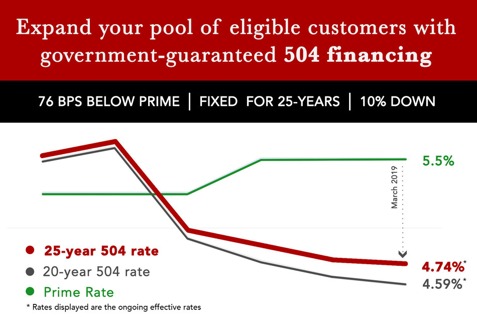 The March 2019 rate is the lowest the 25-year fixed rate for SBA 504 loans has been since the first pricing in July 2018. This graph begins in October 2019.