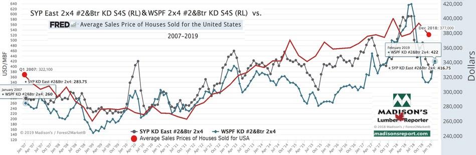 Benchmark Lumber Prices vs US Average House Sales Price (Groupe CNW/Madison's Lumber Reporter)