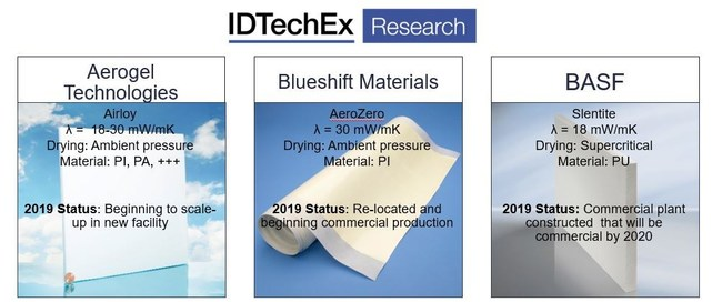 For more information see Aerogel 2019-2029: Technologies, Markets and Players Image Sources: Aerogel Technologies, Blueshift Materials, BASF