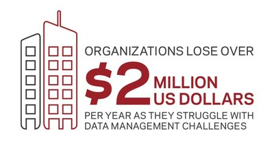 Fig 2: How much do you estimate that day-to-day data management challenges are costing your organization annually?