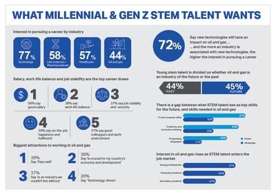 《未来的劳动力》调查:千禧一代和Z世代STEM人才有意就业于油气业
