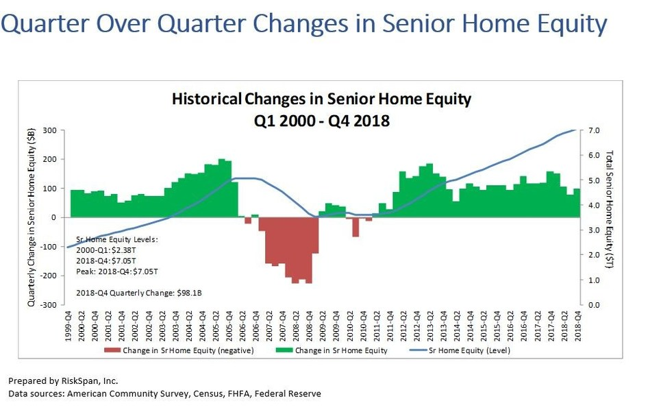 Q4 2018 Senior Home Equity Levels