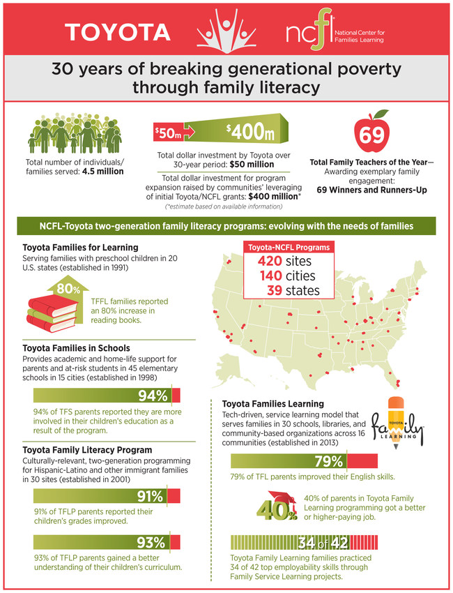 30 years of breaking generational poverty through family literacy