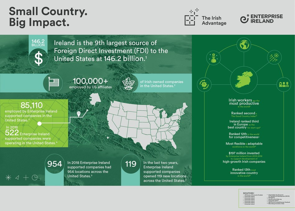 According to the United States Bureau of Economic Analysis, Ireland is the 9th largest source of Foreign Direct Investment to the United States at $146.2 billion.