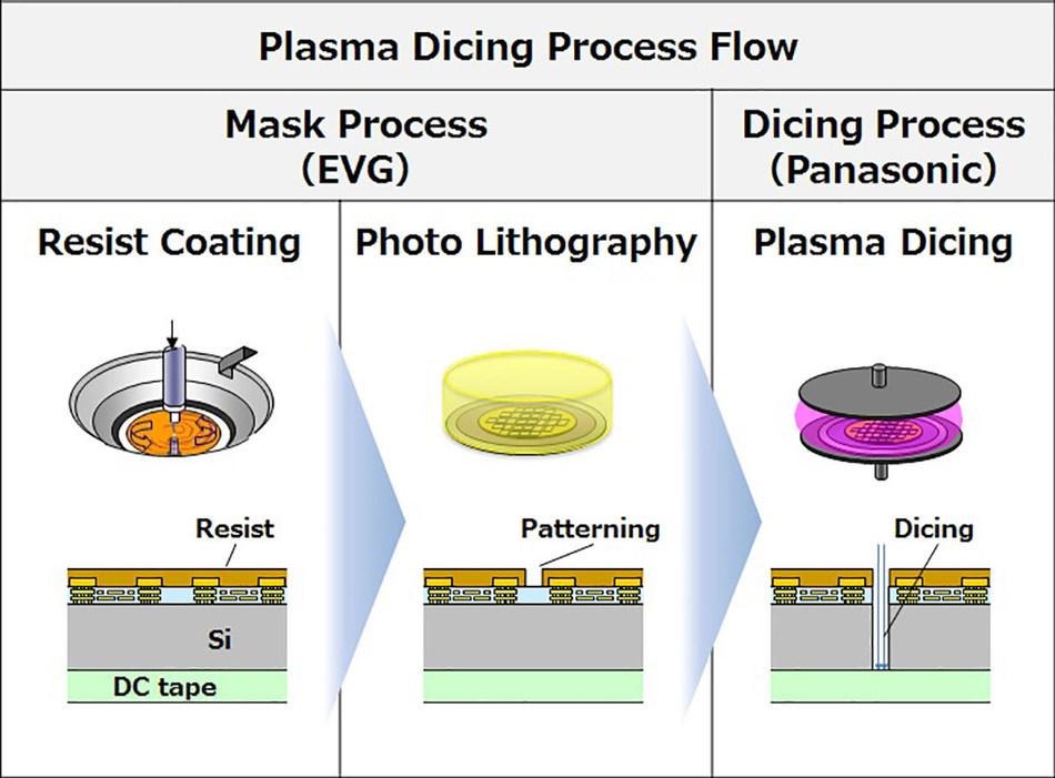 Plasma dicing process flow.