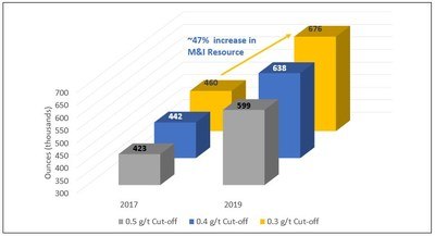 Figure 1: Increase of Measured and Indicated Mineral Resources - FMS (CNW Group/Atlantic Gold Corporation)