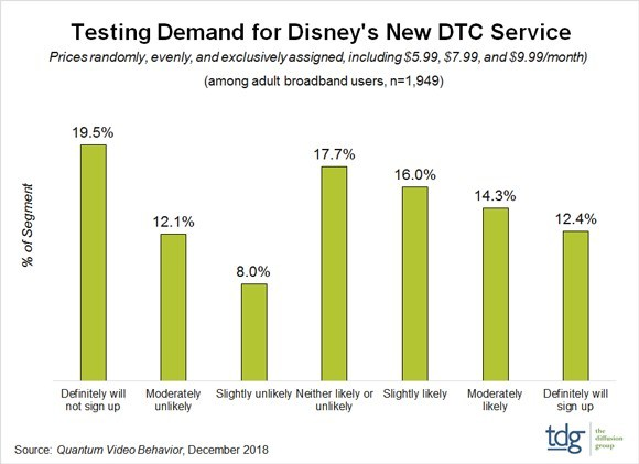 TDG: Disney+ Likely to be Well Received