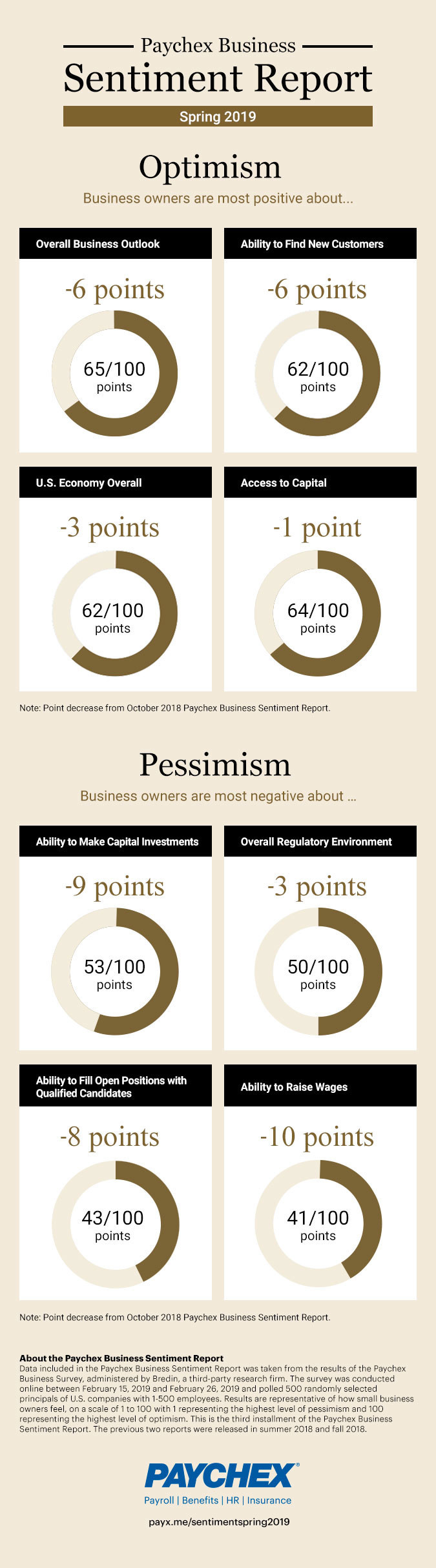 According to the most recent Paychex Business Sentiment report, business owners are most optimistic when it comes to general business outlook (65/100) and the U.S. economy (62/100).