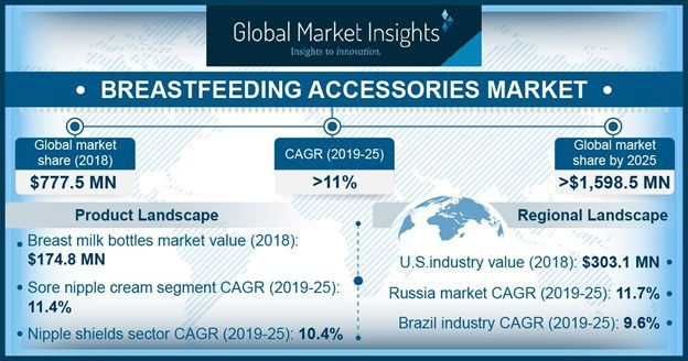The global breastfeeding accessories industry is projected to achieve 11%+ CAGR in the coming years supported by recent advancements in breastfeeding accessories.