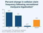 I.I.I. Study Starts Ringing Alarm Bells On Marijuana Legalization and Impaired Driving