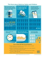 The Facts About Medicine Safety and Children