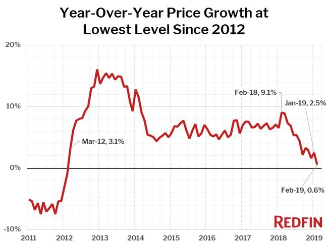 Home prices were up only 0.6% in February 2019, the smallest year-over-year gain since March 2012.