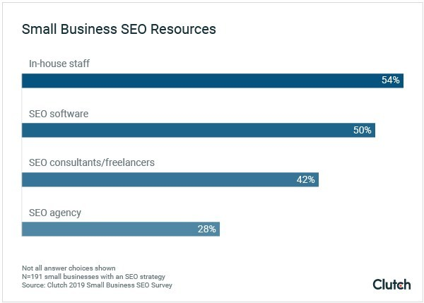 Graph - Small Business SEO Resources