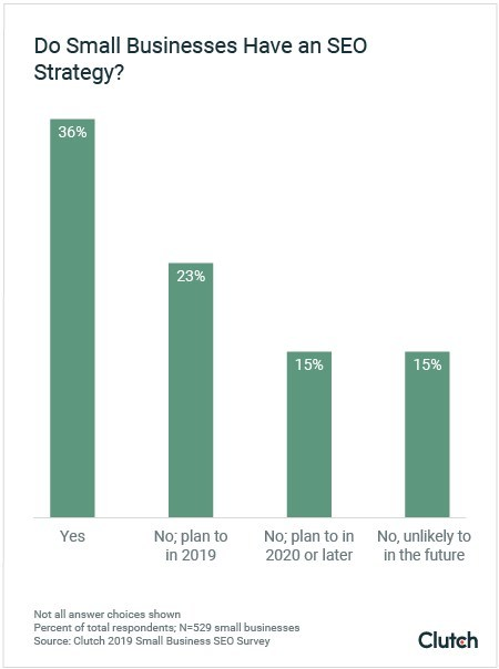 Only 36% of Small Businesses Have an SEO Strategy in 2019