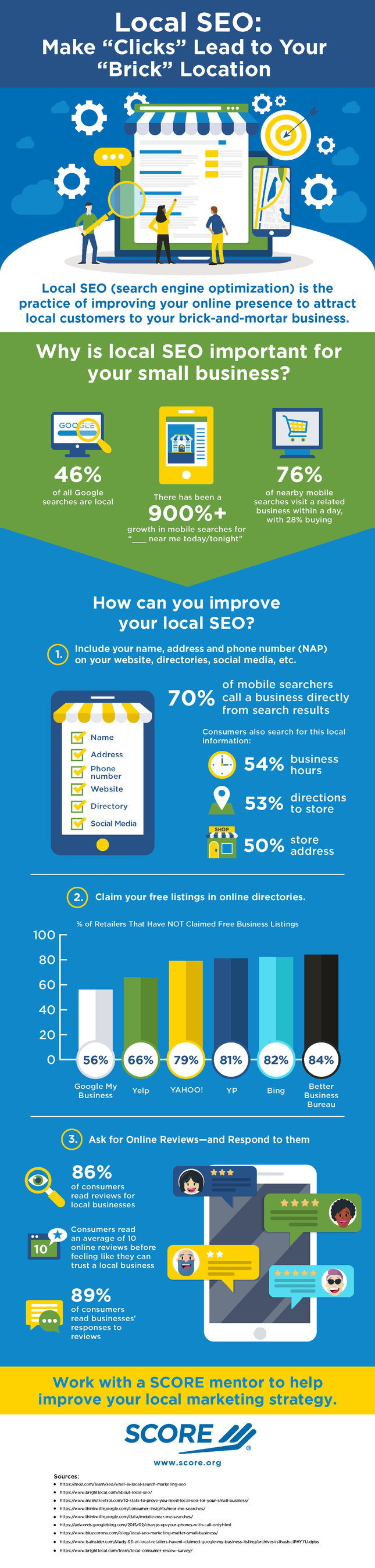 SCORE, mentors to America's small businesses, has published an infographic highlighting how small businesses can use search engine optimization (SEO) to capitalize on the rise in local search to increase their customer traffic. Data gathered by SCORE shows that 46% of all Google searches are local – and indicates a more than 900% growth in mobile searches for local businesses from 2016 to 2018.