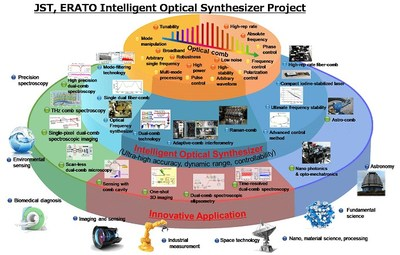 Overview of the JST-ERATO Intelligent Optical Synthesizer (IOS) Project