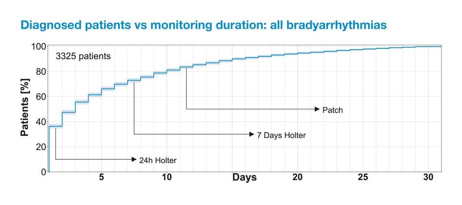 (PRNewsfoto/Medi-Lynx Cardiac Monitoring)