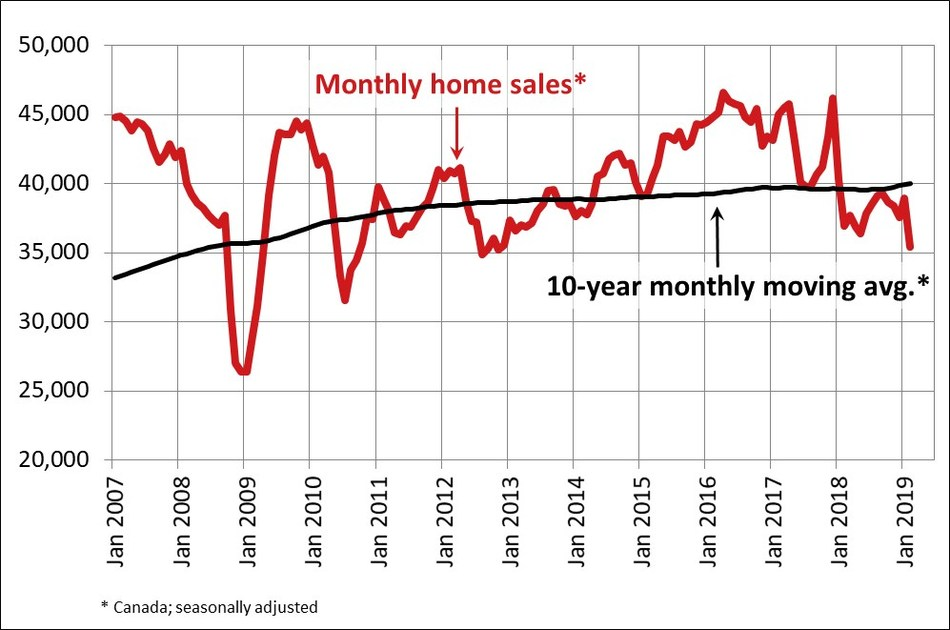 Monthly homes sales (CNW Group/Canadian Real Estate Association) (CNW Group/Canadian Real Estate Association)