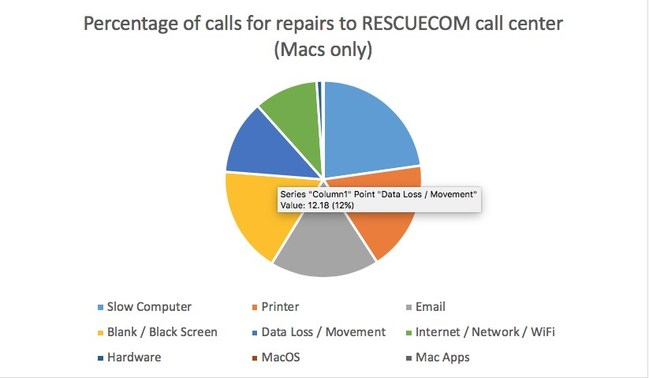 Percentage of calls for repairs to RESCUECOM call center (Macs only)